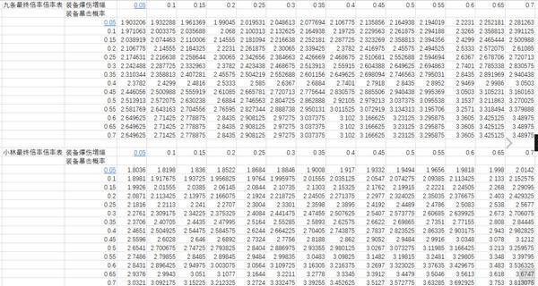 重装战姬九条绫和小林汤圆哪个厉害 数据表分析